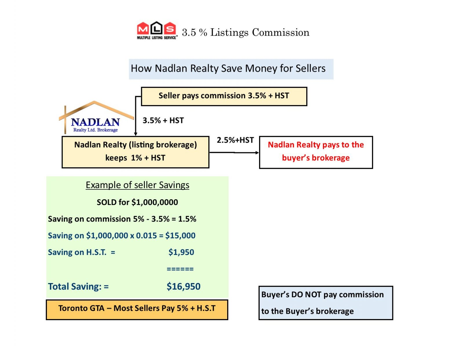 Nadlan realty 1$ MLS listing commission for seller