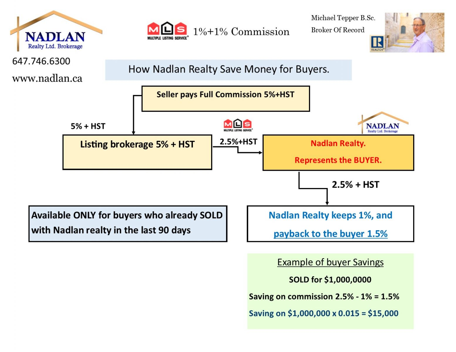 1% Buyer commission if  sold with Nadlan realty in last 90 days