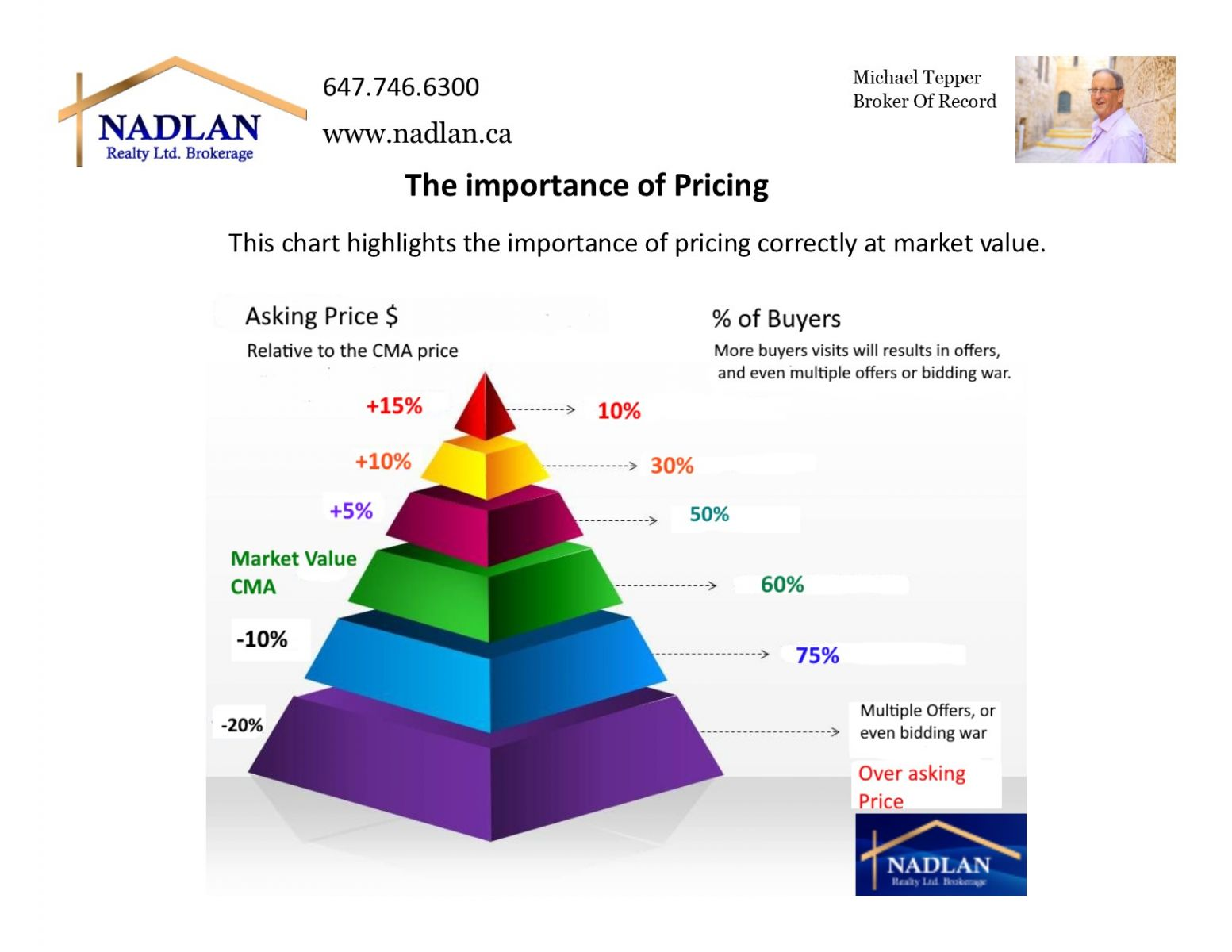 MLS listing price and CMA  market value